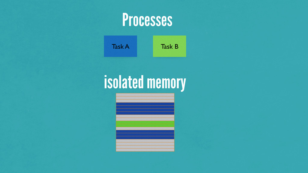 Processes isolated memory Task A Task B