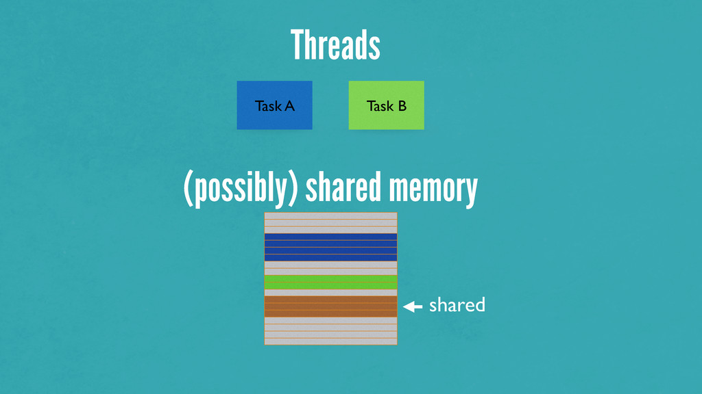 Task A Task B (possibly) shared memory shared T...