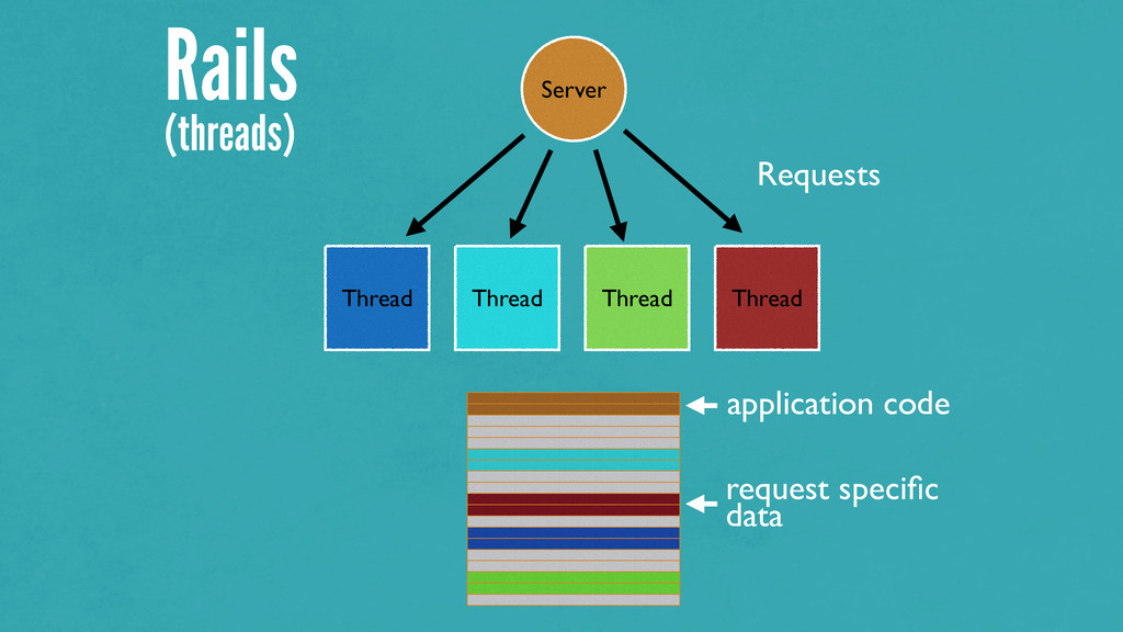 Rails (threads) Server Thread Thread Thread Thr...