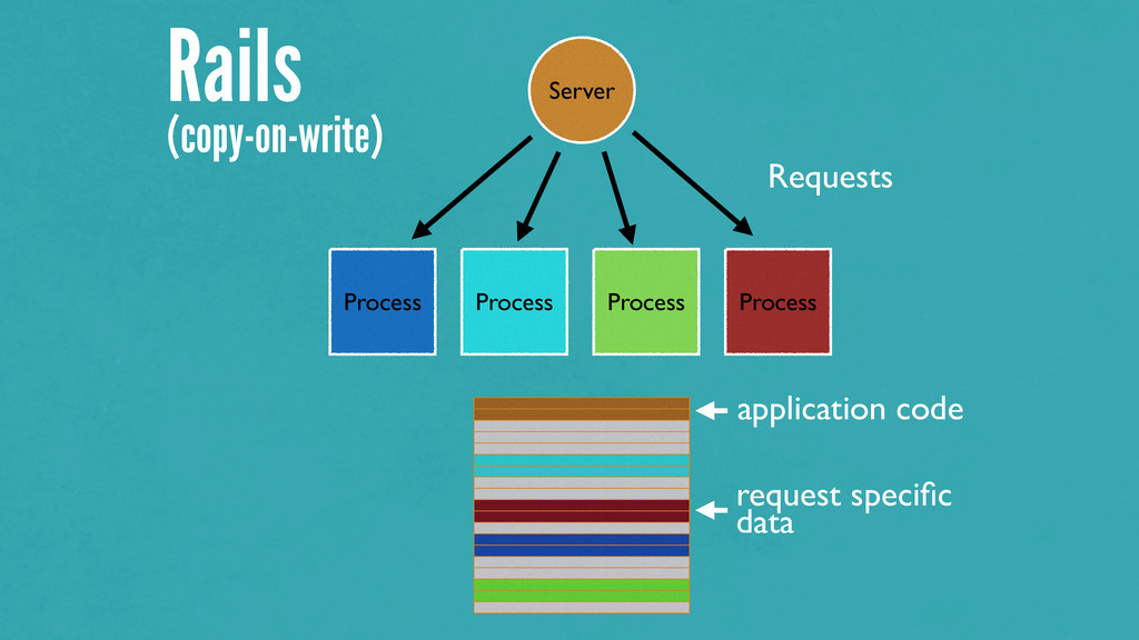 Rails (copy-on-write) Server Process Process Pr...