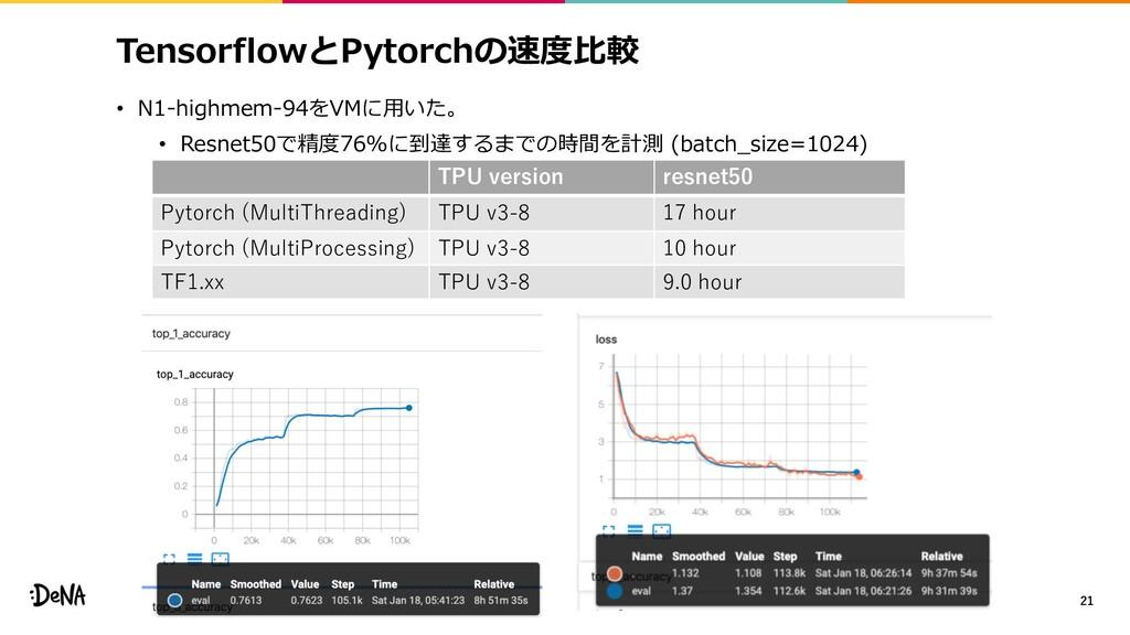 TensorflowとPytorchの速度⽐較 • N1-highmem-94をVMに⽤いた。...