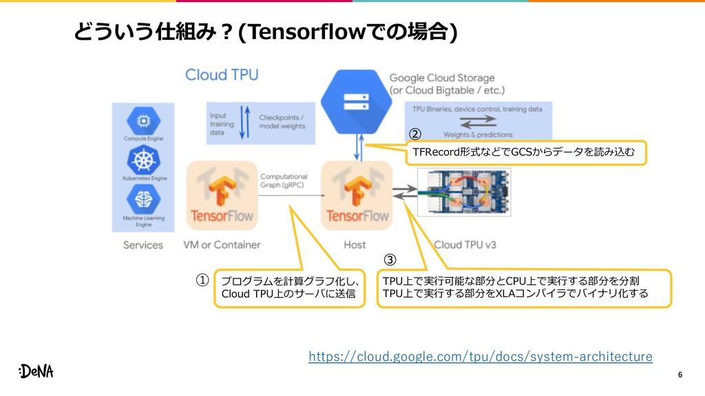 どういう仕組み︖(Tensorflowでの場合) 6 https://cloud.google...
