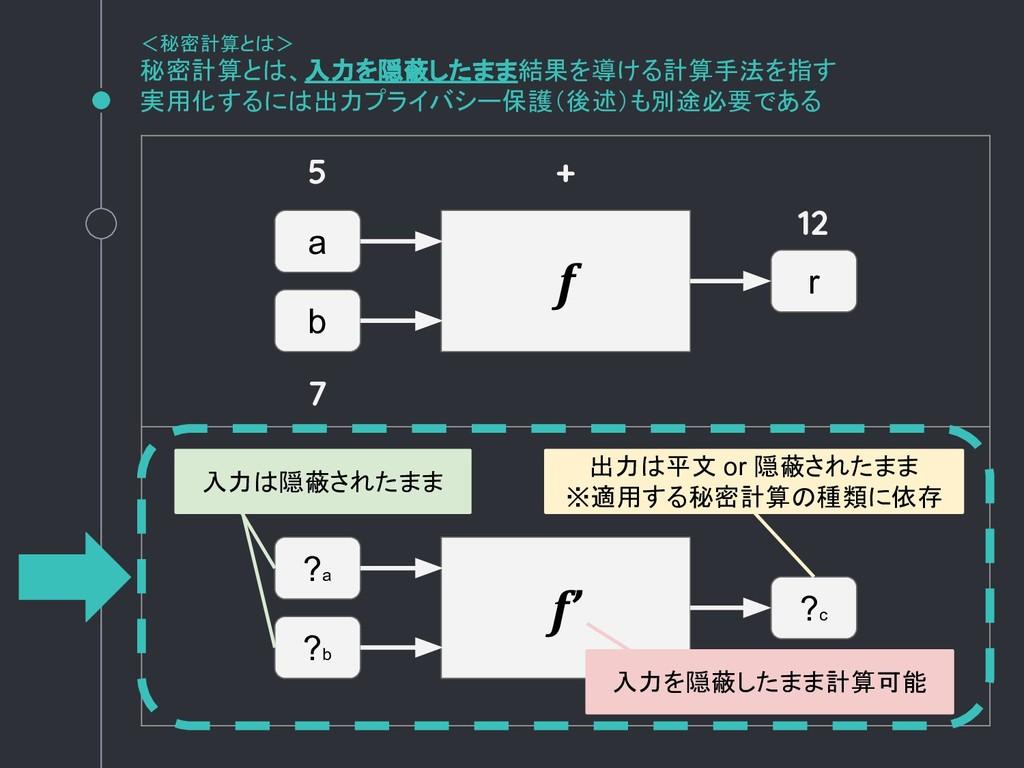 f a b r f' ?a ?b ?c <秘密計算とは> 秘密計算とは、入力を隠蔽したまま結果...