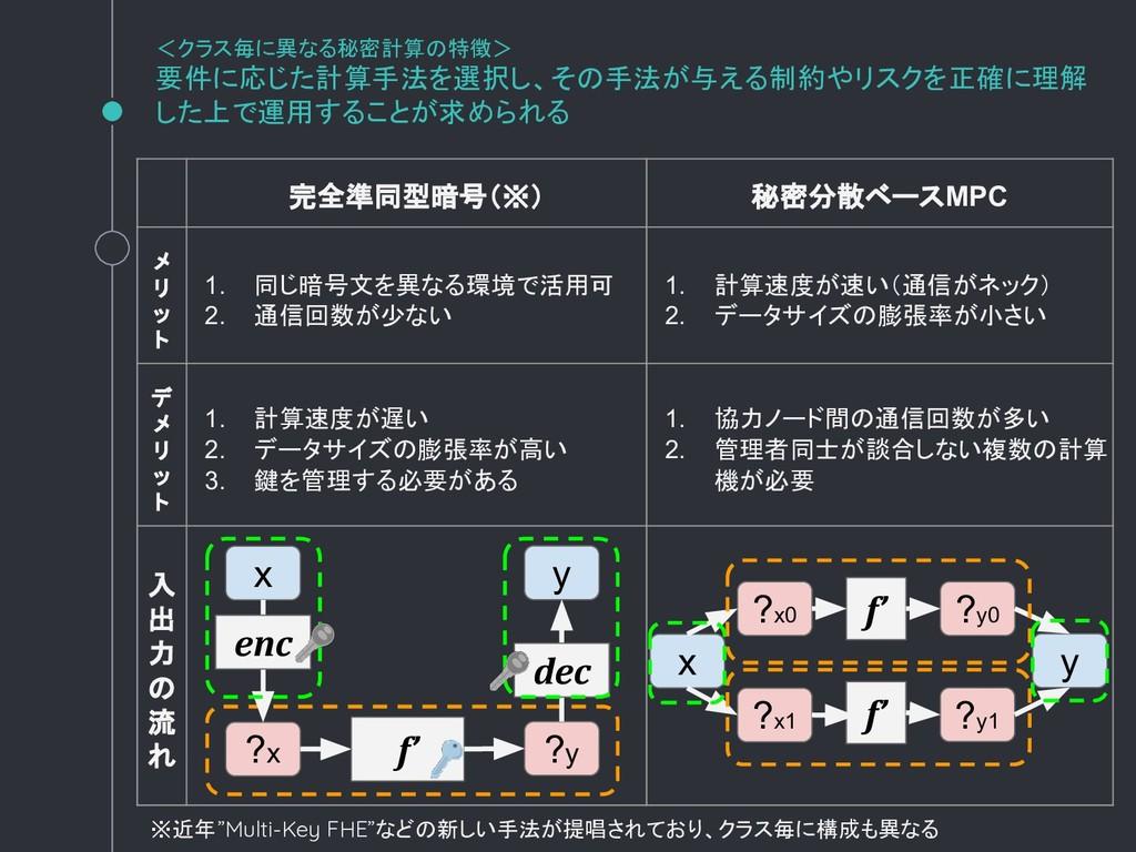 完全準同型暗号(※) 秘密分散ベースMPC メ リ ッ ト 1. 同じ暗号文を異なる環境で活用...