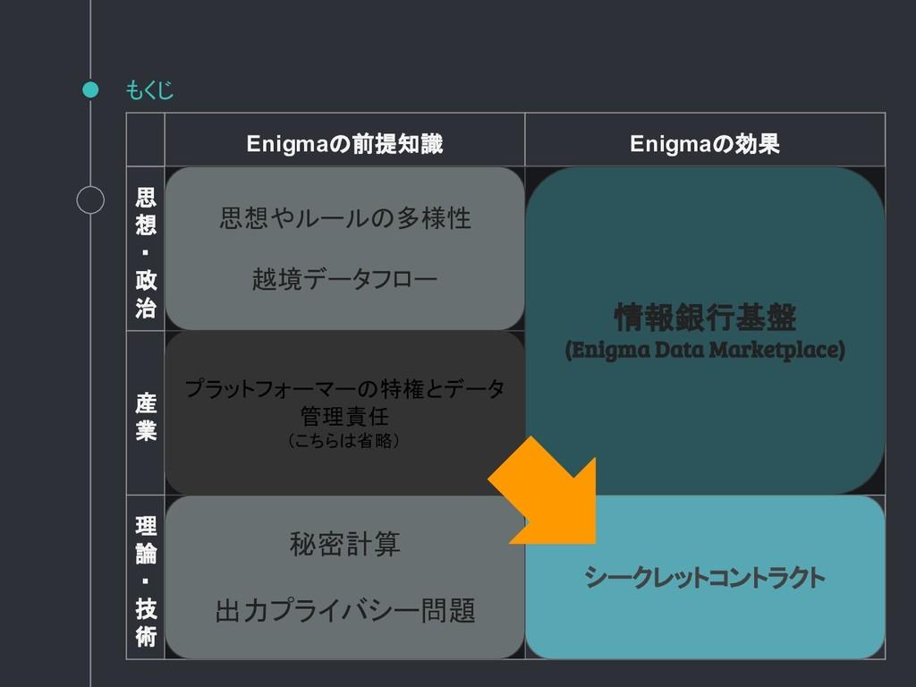 もくじ Enigmaの前提知識 Enigmaの効果 思 想 ・ 政 治 産 業 理 論 ・ 技...