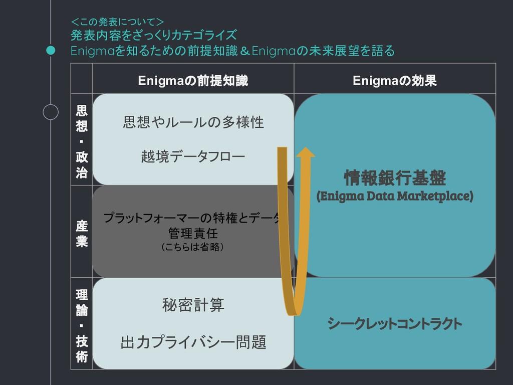 <この発表について> 発表内容をざっくりカテゴライズ Enigmaを知るための前提知識&Eni...