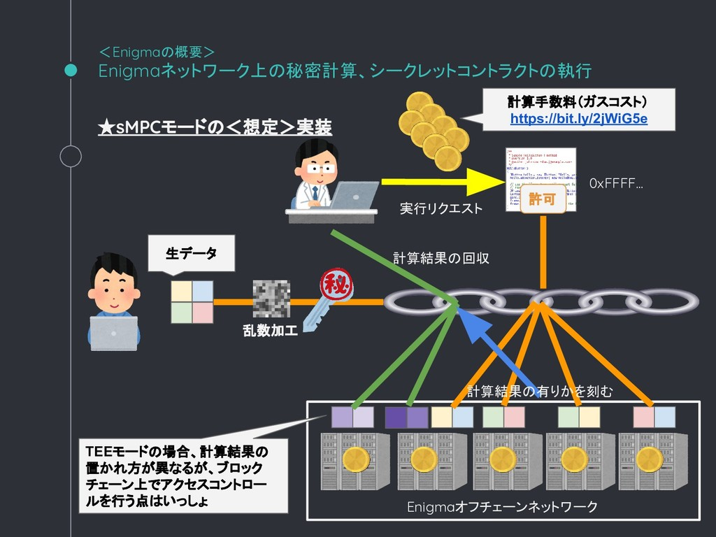 ★sMPCモードの<想定>実装 <Enigmaの概要> Enigmaネットワーク上の秘密計算、...