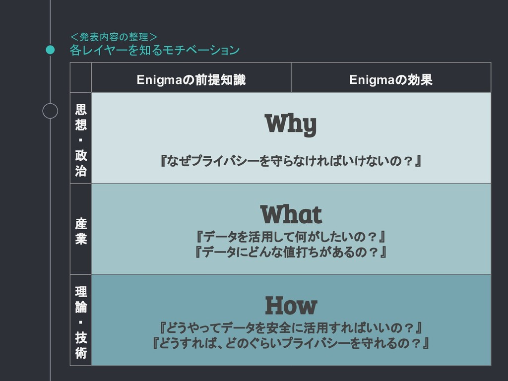 <発表内容の整理> 各レイヤーを知るモチベーション Enigmaの前提知識 Enigmaの効果...