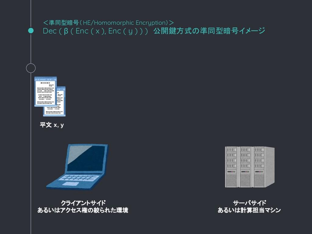 <準同型暗号(HE/Homomorphic Encryption)> Dec ( β ( En...
