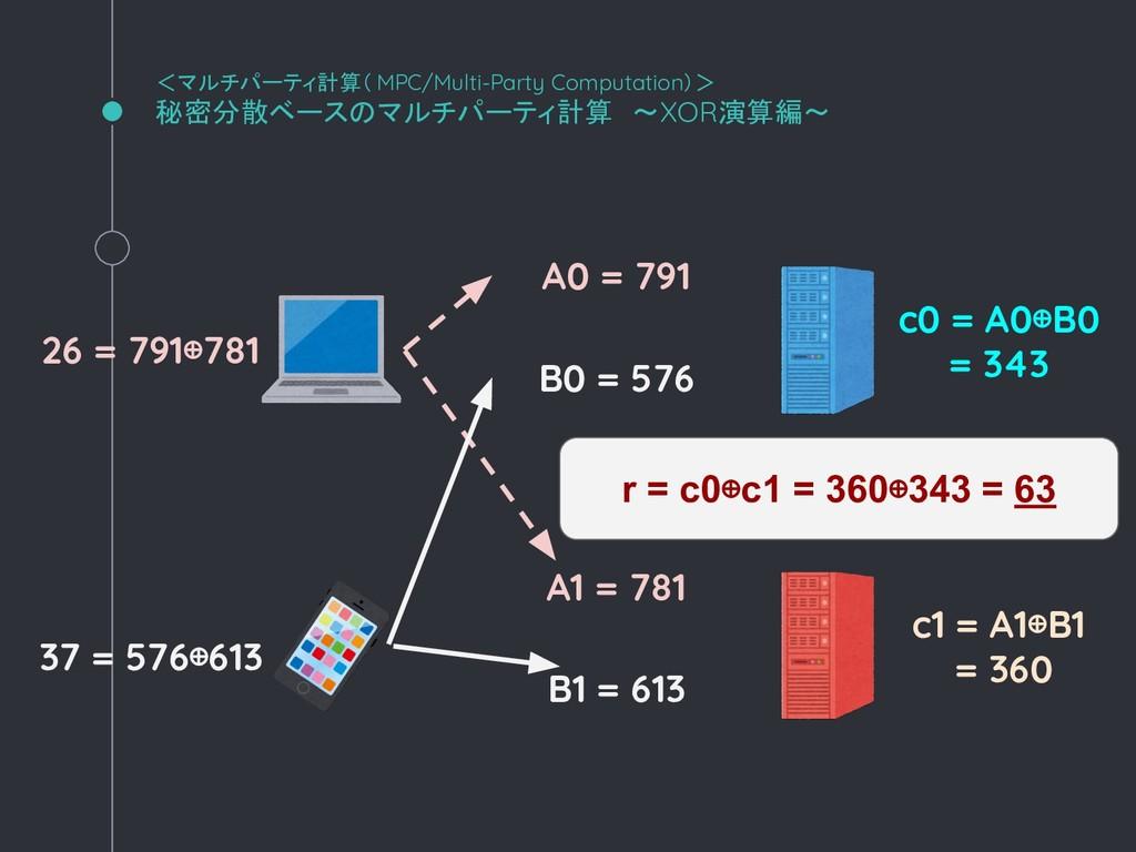 <マルチパーティ計算( MPC/Multi-Party Computation)> 秘密分散ベ...