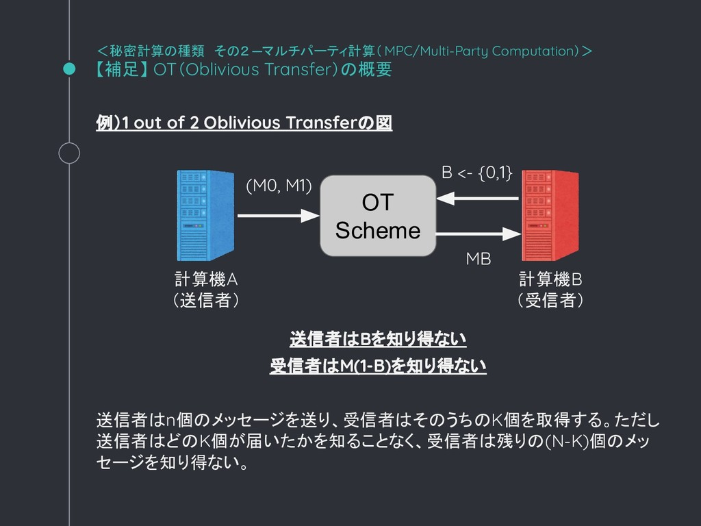 例)1 out of 2 Oblivious Transferの図 送信者はBを知り得ない 受...