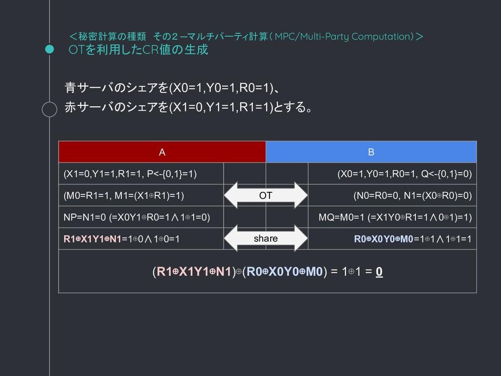 青サーバのシェアを(X0=1,Y0=1,R0=1)、 赤サーバのシェアを(X1=0,Y1=1,...