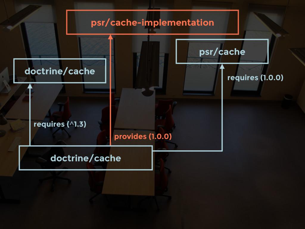 psr/cache-implementation provides (1.0.0) requi...