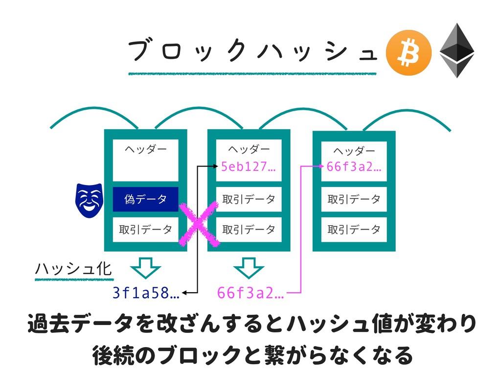 ヘッダー 偽データ 取引データ ヘッダー 取引データ 取引データ ヘッダー 取引データ 取引デ...