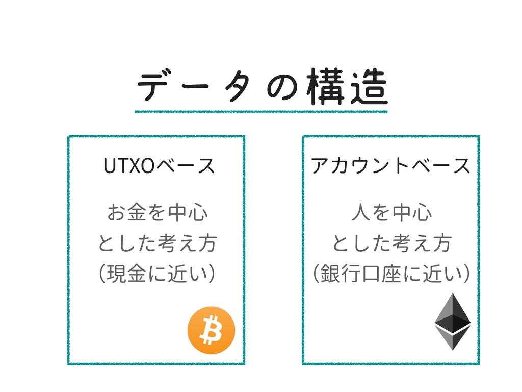 σʔλͷߏ UTXOベース アカウントベース お金を中心 とした考え方 (現金に近い) 人を...