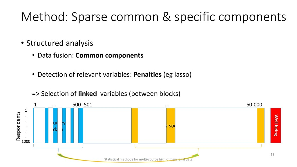 Method: Sparse common & specific components • S...