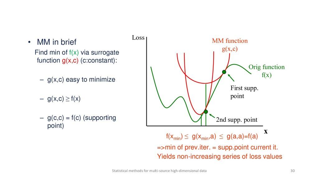 • MM in brief Find min of f(x) via surrogate fu...