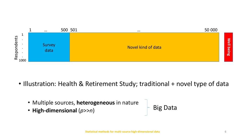 Statistical methods for multi-source high-dimen...
