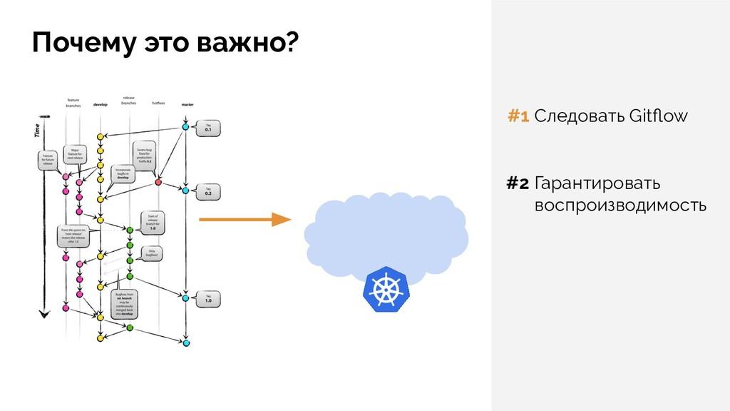Почему это важно? Следовать Gitflow Гарантироват...