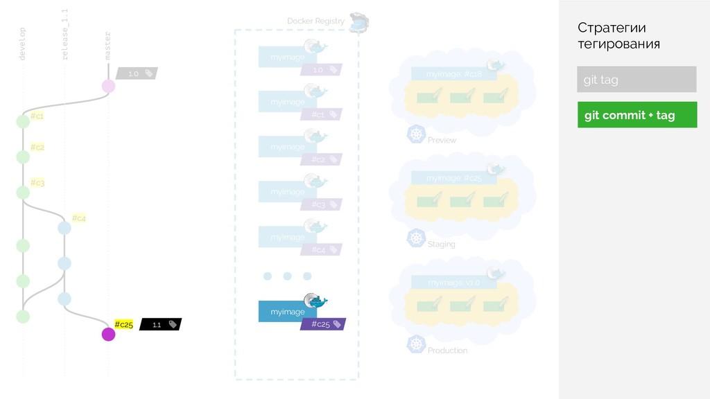 ... Docker Registry myimage 1.0 master 1.0 Prod...