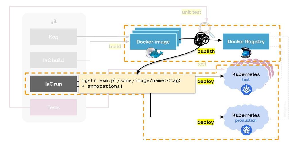 test build Код IaC build git image pull image p...