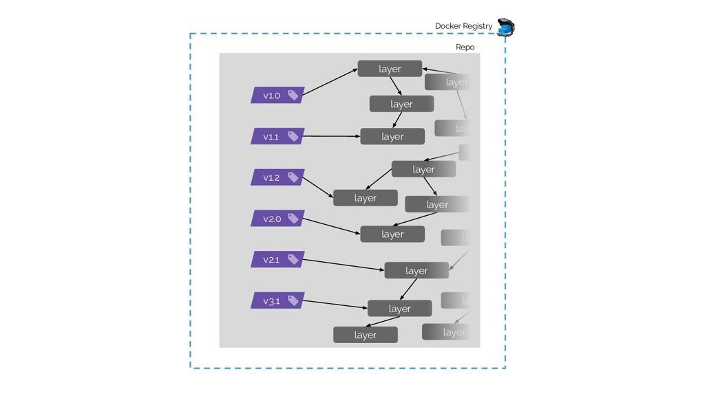 Docker Registry Repo v1.0 v1.1 v1.2 v2.0 v2.1 v...