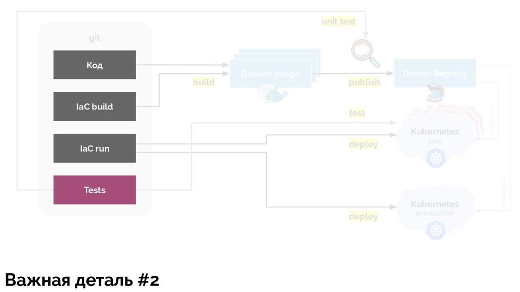 Docker-image Docker Registry Kubernetes test Ku...