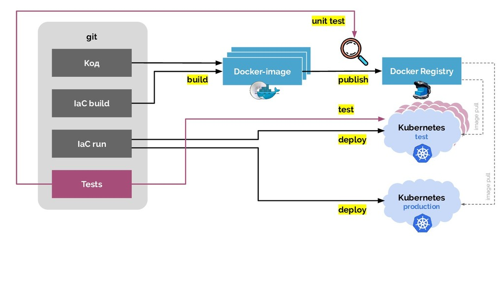IaC run Docker-image Docker Registry Kubernetes...