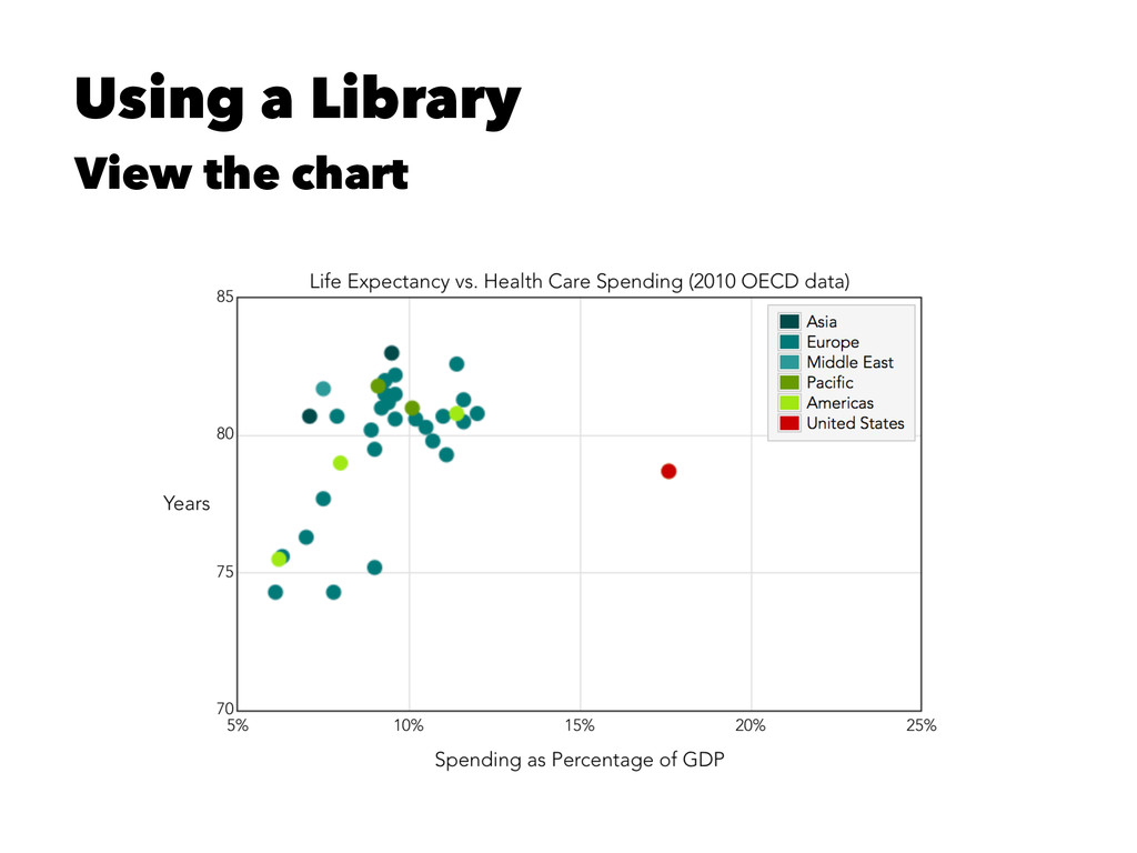 Using a Library View the chart