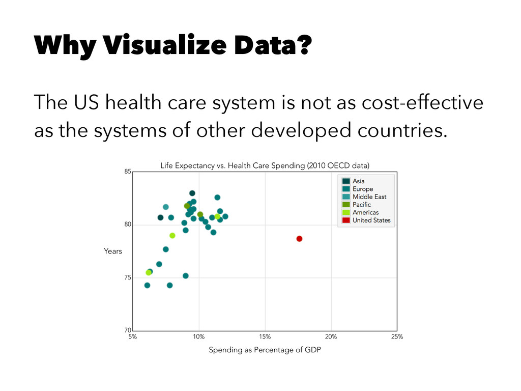 Why Visualize Data? The US health care system i...
