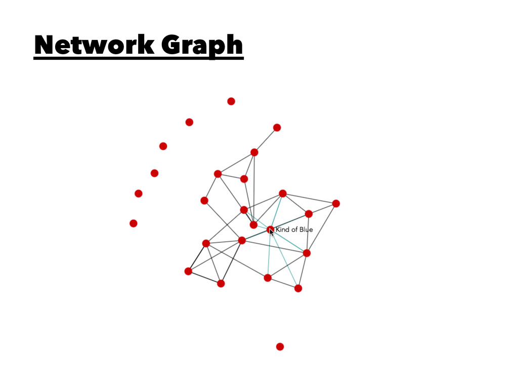 Network Graph