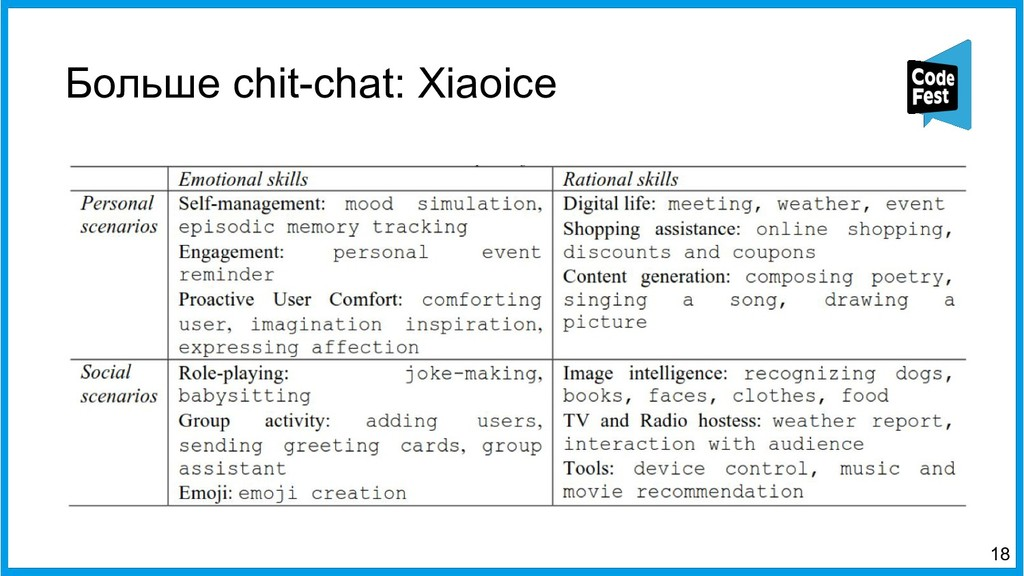 Больше chit-chat: Xiaoice 18