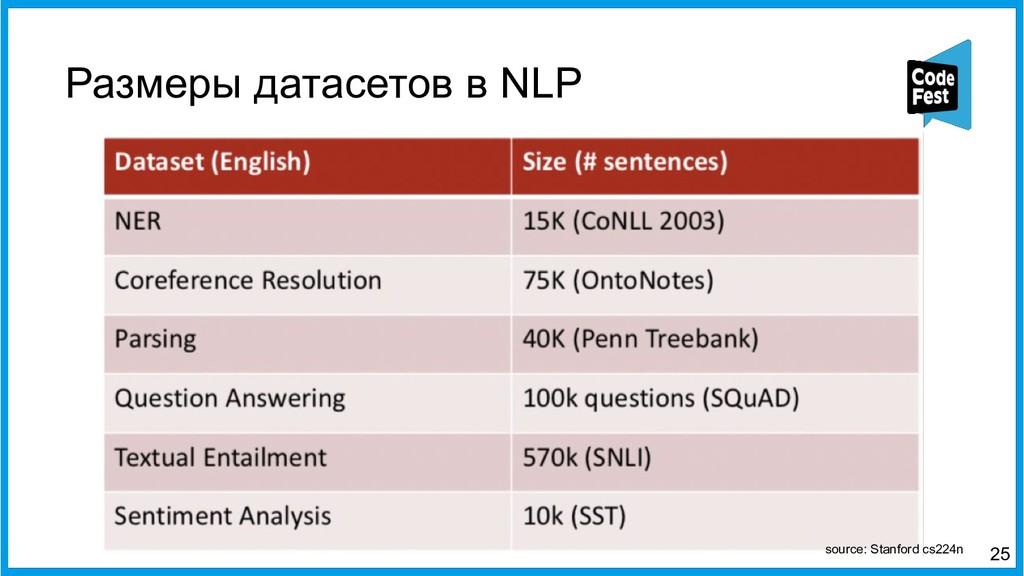 Размеры датасетов в NLP 25 source: Stanford cs2...