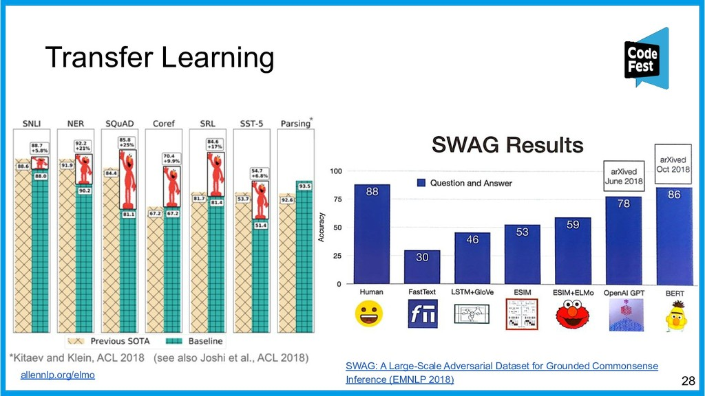 Transfer Learning 28 SWAG: A Large-Scale Advers...