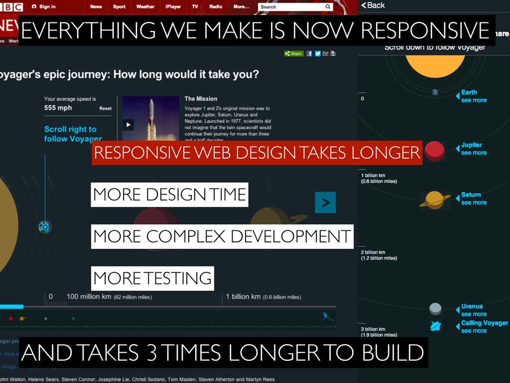 MORE DESIGN TIME RESPONSIVE WEB DESIGN TAKES LO...