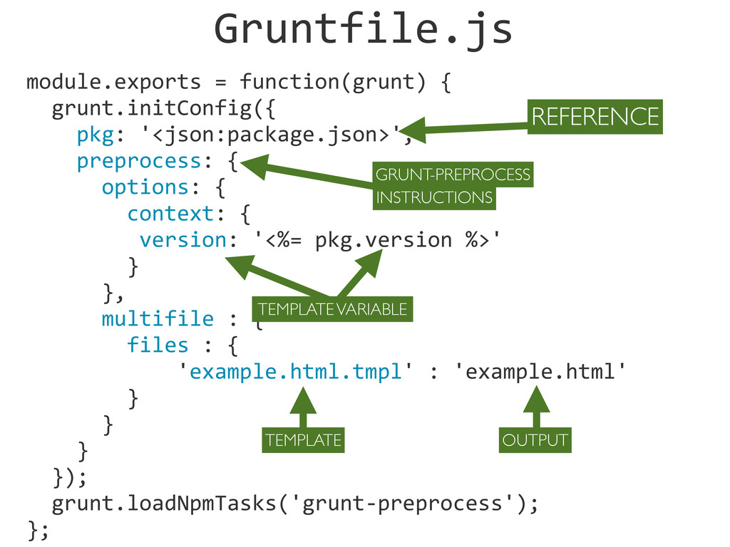module.exports = function(grunt) {  ...