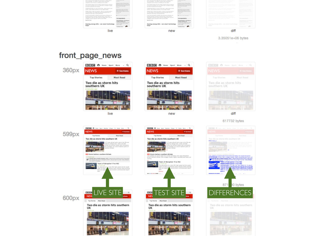 LIVE SITE TEST SITE DIFFERENCES
