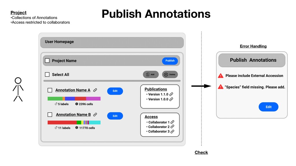 Publish Annotations Check Error Handling Projec...