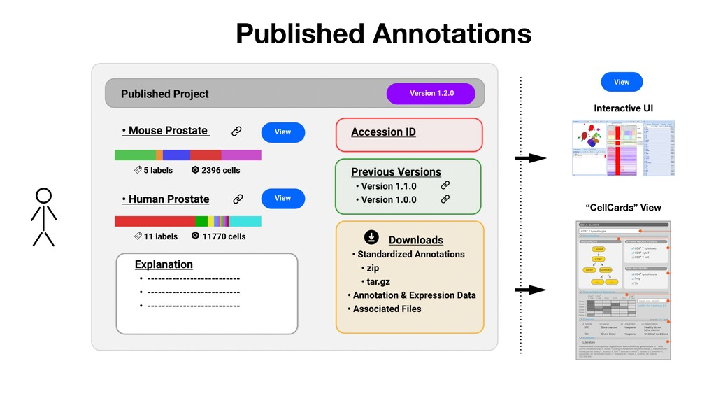 """Published Annotations Interactive UI """"CellCards..."""