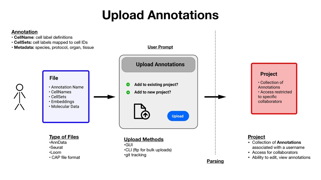 Upload Annotations Annotation • CellName: cell ...