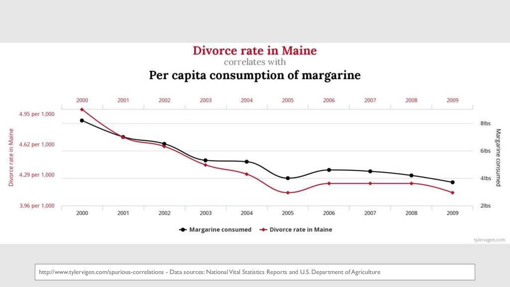 http://www.tylervigen.com/spurious-correlations...