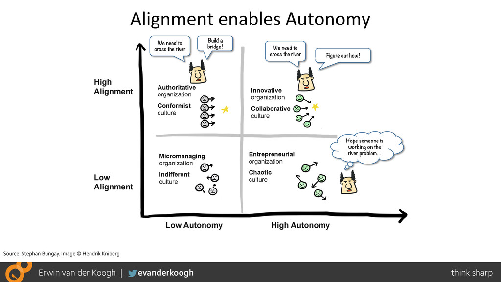 Alignment)enables)Autonomy) High Alignment High...