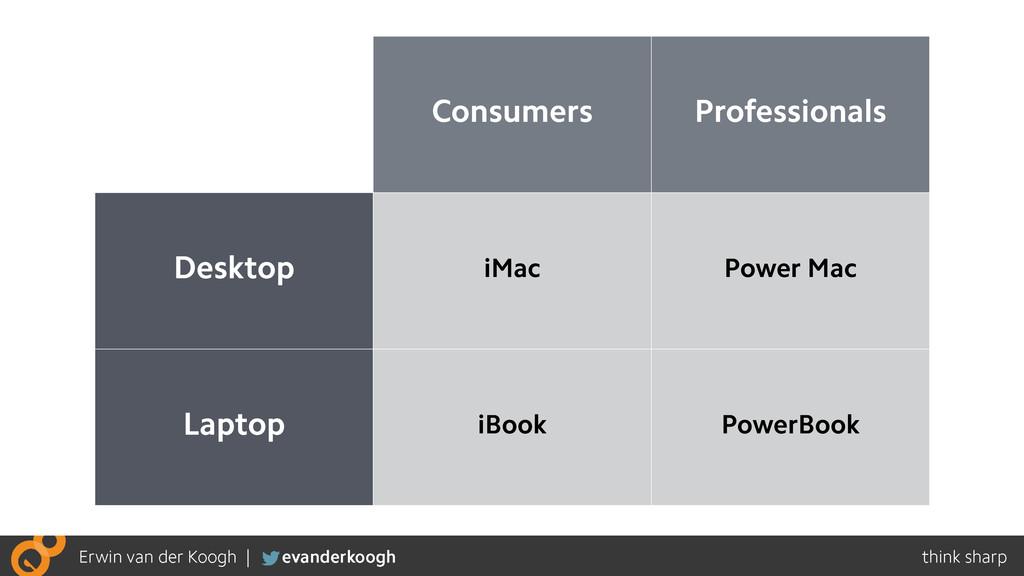 Consumers Professionals Desktop iMac Power Mac ...