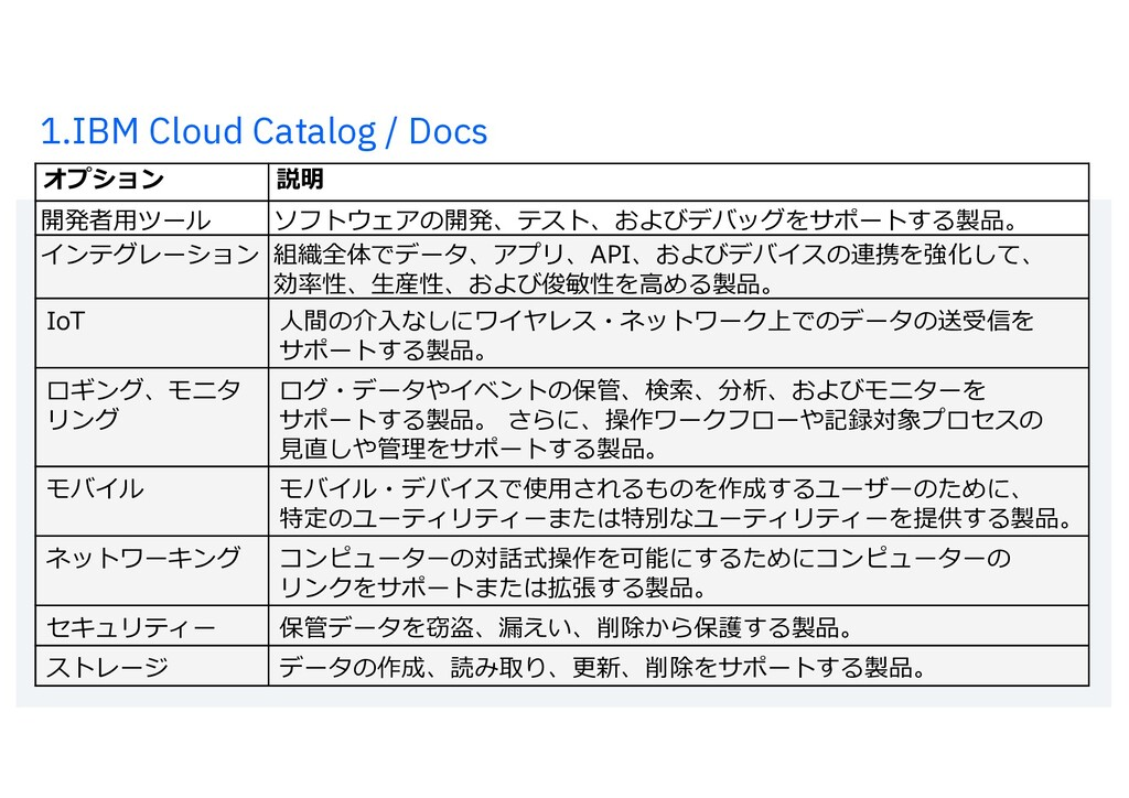 1.IBM Cloud Catalog / Docs 12 オプション 説明 開発者⽤ツール ...
