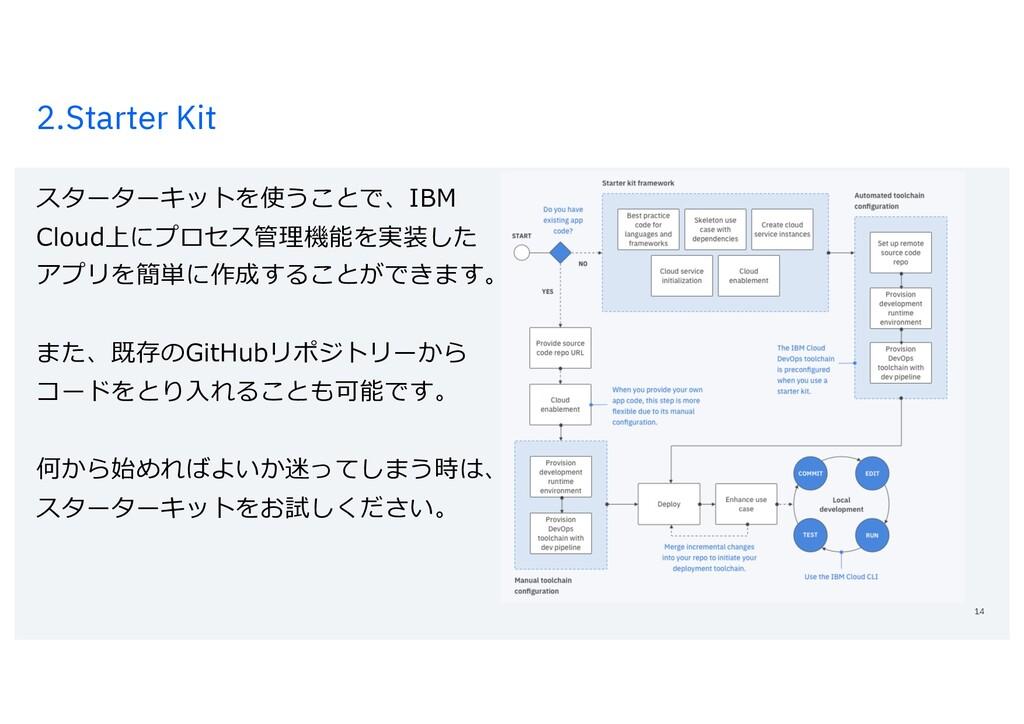 2.Starter Kit スターターキットを使うことで、IBM Cloud上にプロセス管理機...