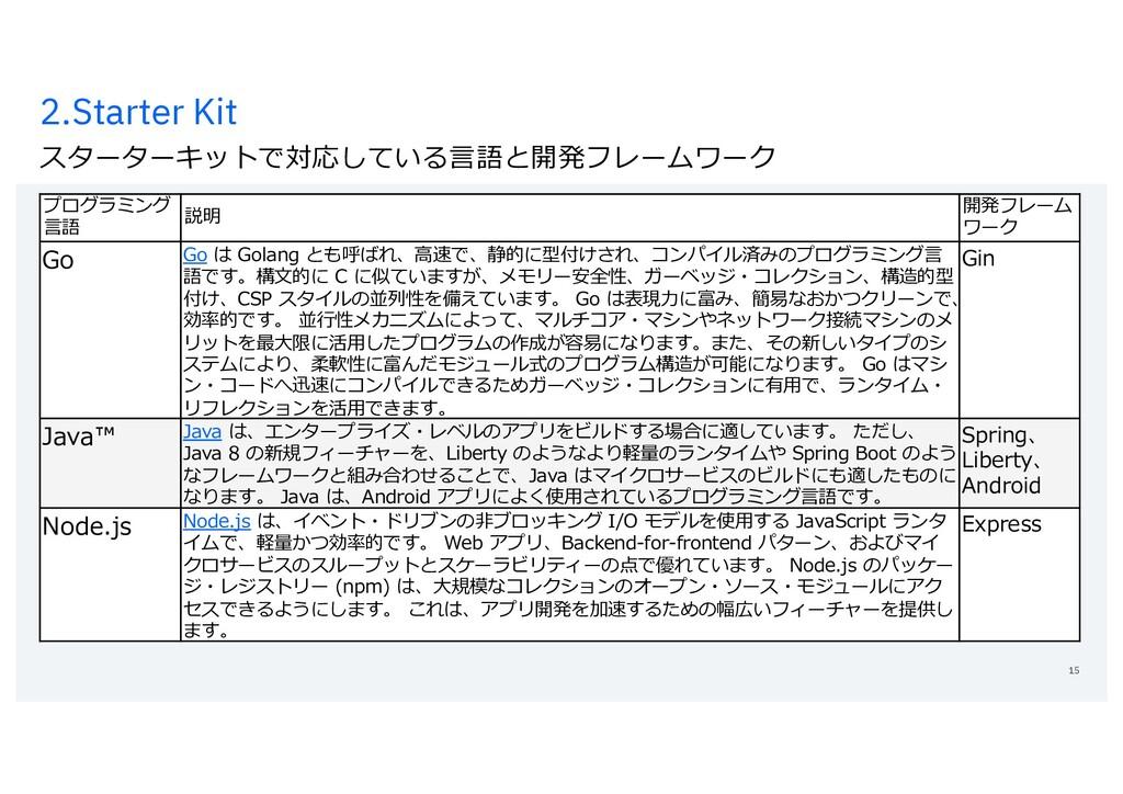 2.Starter Kit スターターキットで対応している⾔語と開発フレームワーク 15 プロ...