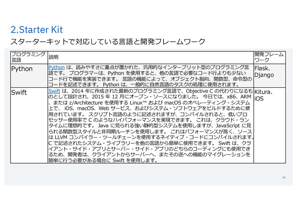 2.Starter Kit スターターキットで対応している⾔語と開発フレームワーク 16 プロ...