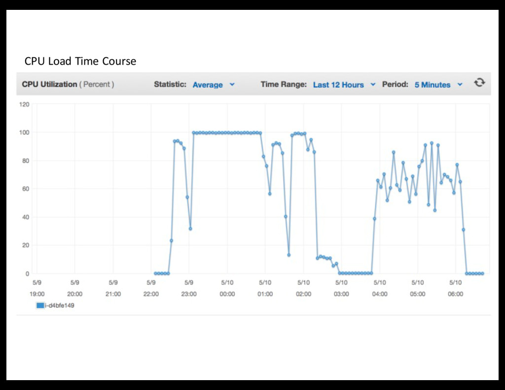 CPU Load Time Course