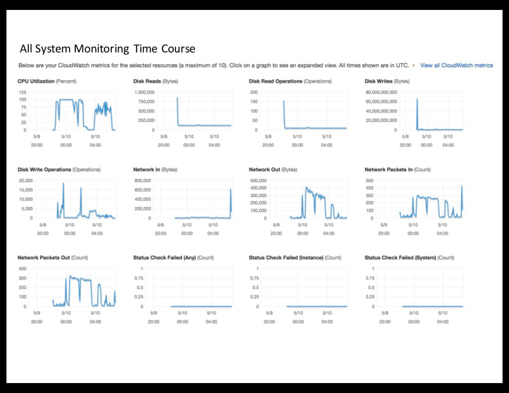 All System Monitoring Time Course
