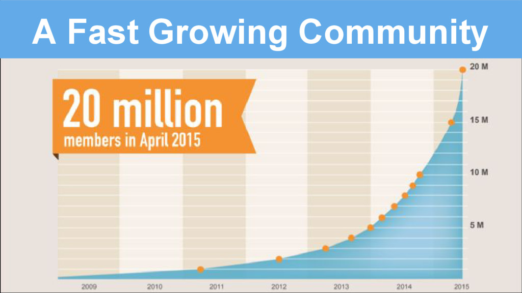 A Fast Growing Community